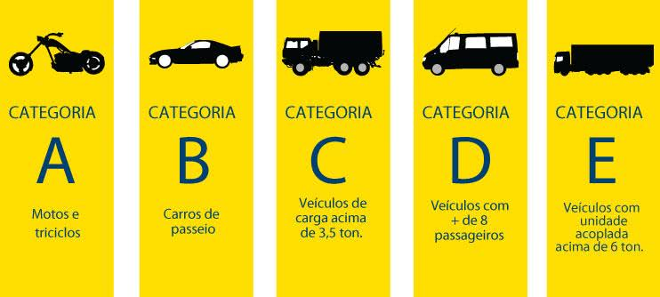 categorias CNH